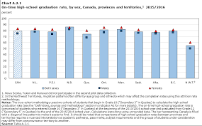 High School Graduation Year Chart Chapter A The Output Of Educational Institutions And The