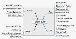 Event Planning Use Kaizen Plan