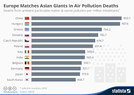 Charting The Match 2015 Chart Europe Matches Asian Giants In Air Pollution Deaths