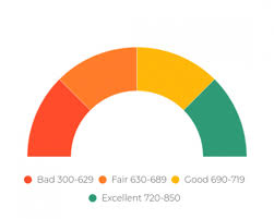 Credit Score Chart 2018 Heres What You Need To Know About Credit Scores Square