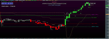 Nifty Technical Analysis Software Free Download 3 Ducks