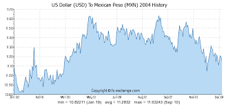 Mexican Exchange Rate Chart Exchange Rate Us Dollar To Mexican Peso Currency Exchange