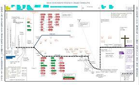 Baptist Timeline Chart Bible Timeline Old Testament Timeline Bible Timeline