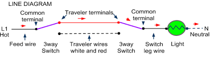 3 way switch wiring methods dead end and radical s3 but the wiring schematic is very different the switch leg and the feed are both pulled to the same box and then the black wire switch leg from the light is