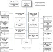 Fda Organizational Chart 2019