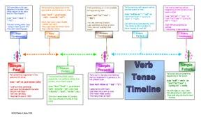 Verb Tense Timeline Worksheets Teaching Resources Tpt