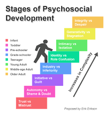 Stages Of Lifespan Development Chart Psychosocial Stages Of Development Theories Of Human