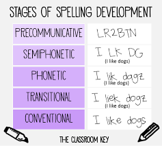 Research About Spelling For More Effective Instruction