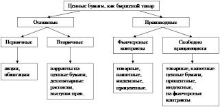 Реферат Фондовые биржи в России правовые основы и практический  Виды ценных бумаг которыми торгуют на биржах 7