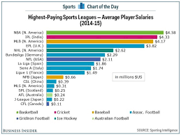 Ultimate Frisbee Popularity Chart Why Arent Womens Sports As Popular As Mens The Atlantic