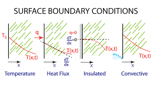 heat diffusion equation part 3 common boundary conditions