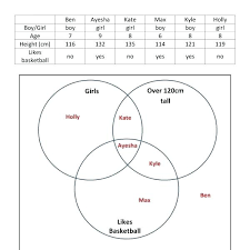 Venn Diagram Printable Worksheets Triple Venn Diagram Worksheet Diagram 3 Circles