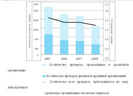 Реферат Банковский контроль и надзор com Банк  Банковский контроль и надзор