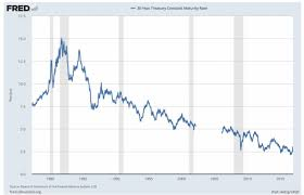 Us 30 Year Bonds The Party Is Over Armstrong Economics