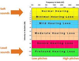 Hearing Chart Hearing Loss Evaluation