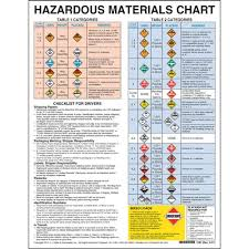 Hazardous Materials Chart With Checklist For Drivers
