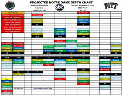 Projected Notre Dame Depth Chart Vs Pittsburgh One Foot Down