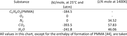Heat Of Formation And Specific Heat Of Selected Substances
