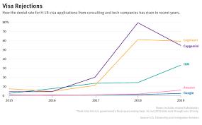 Tech Mahindra Organizational Chart Trump Visa Crackdown Hits Outsourcing Firms The