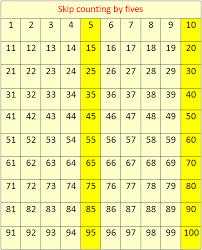 Counting By 25 Chart Skip Counting By 5s Concept On Skip Counting Skip