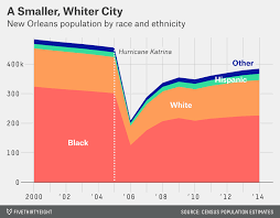 New Orleans Population Chart Katrina Washed Away New Orleanss Black Middle Class