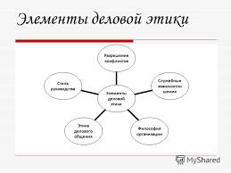 Презентация на тему Этика деловых отношений Элементы деловой  2 Элементы деловой этики Разрешение конфликтов Служебные взаимоотношения Философия организации Этика делового общения Стиль руководства