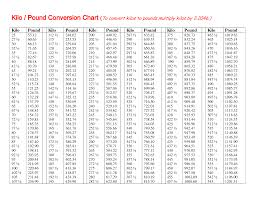 16 Punctual Pound And Kilogram Conversion Chart