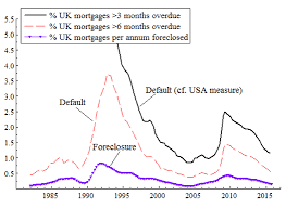 Mortgage Delinquency And Foreclosure In The Uk Vox Cepr