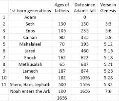 How Many Years After Adam Was Created Were Noahs Three Sons