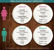 Diet Chart For 32 Year Old Woman Ideal Balanced Diet What Should You Really Eat Ndtv Food