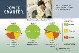 Electricity Rates Brantford Power