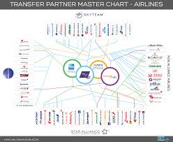 Credit Card Points Transfer Chart Things To Consider When Transferring Points To An Airline