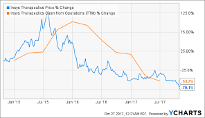 Insys Founder Arrest Could Have Profound Impact On The Stock