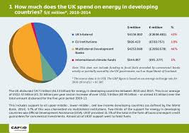 Uk Spending Pie Chart Uk Support For Energy In Developing Countries 2010 14 Pie