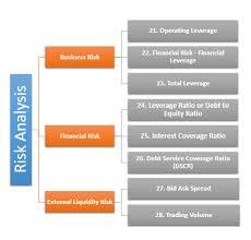 Ratio Analysis Definition Formula What Is Ratio Analysis