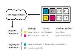 mini usb keyboard a 7 microcontroller 6 steps pictures mini usb keyboard a 7 microcontroller