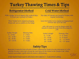Turkey Thawing Chart Fall And Thanksgiving Thanksgiving