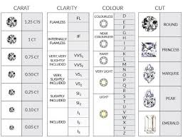 4 C S Diamond Chart Image Result For 4 C Diamond Chart Shop Engagement Rings