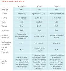 Comparing Drupal, Symfony, and Craft CMS Frameworks | Metal Toad