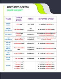 Reported Speech Chart Reported Speech Chart Summary And Worksheets