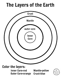 The Layers Of The Earth Coloring