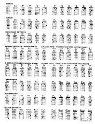 Ukulele Chord Chart Ukulele Chord Chart Music With Miss Zahn