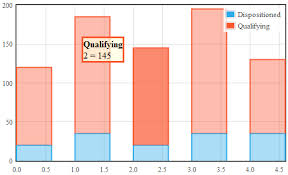 Jquery Flot Stacked Bar Chart And Coldfusion Cfquery