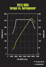 subaru drive performance blueprints subaru wrx direct injection the