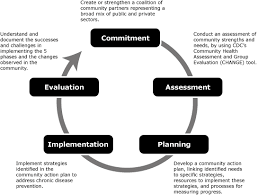 Preventing Chronic Disease Implementing The Achieve Model