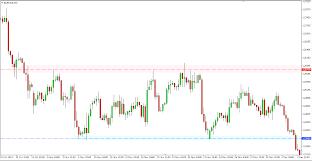 Zinc Chart Moneycontrol Marketcalls Zinc Marketcalls Mcx Zinc Price Sterlite