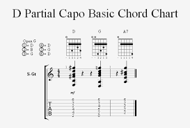 Hawaiian Slack Key Guitar Chord Chart Playing The Keys Of C And D In Open G Tuning Homebrewed Music