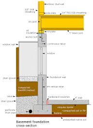 Foundation Repair  ABT Foundation Solutions IncTypes Of House Foundations