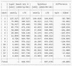 Japan Splatoons 14 Weeks Of Sales Data Outpaces Smash