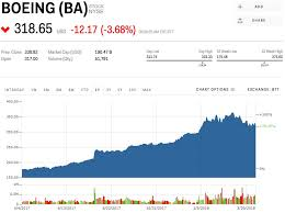 Boeing Stock Quote